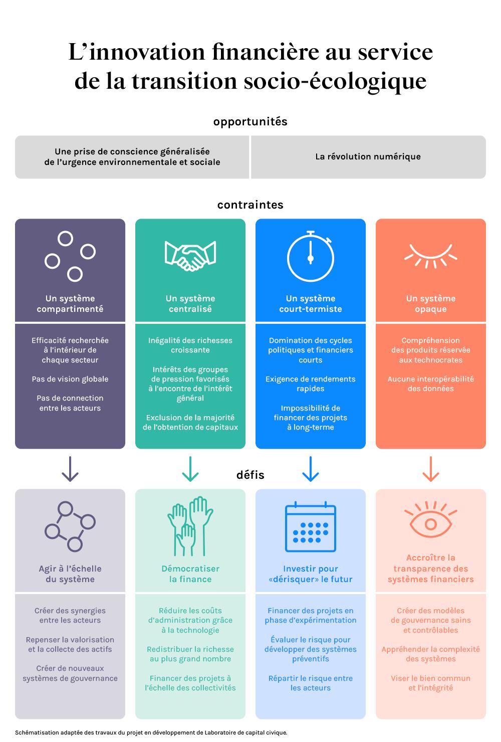 L'innovation financière au service de la transition socio-écologique